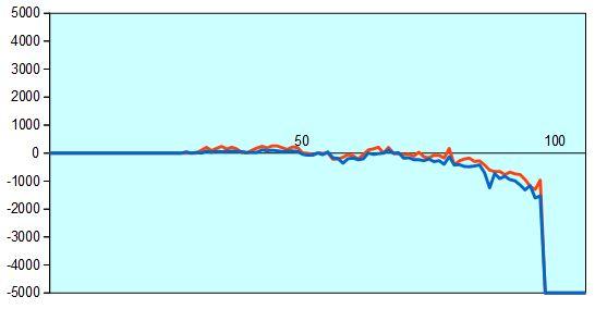 第57期王位戦第2局 形勢評価グラフ