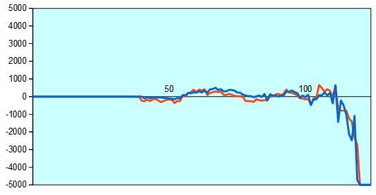 NHK杯 豊島七段vs島本七段 形勢評価グラフ