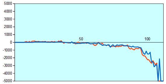 第87期棋聖戦第5局 形勢評価グラフ