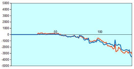 第66回NHK杯2回戦第1局 形勢評価グラフ