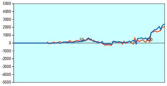 第57期王位戦第3局 形勢評価グラフ