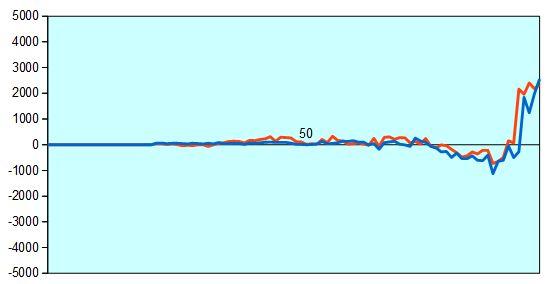 第66回NHK杯2回戦第2局 形勢評価グラフ