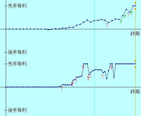 第2154局形勢評価グラフ