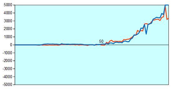 第66回NHK杯2回戦第3局 形勢評価グラフ