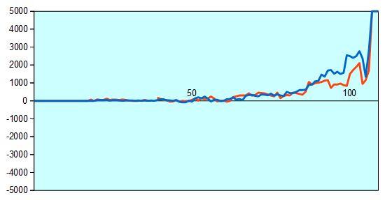 第57期王位戦第4局 形勢評価グラフ