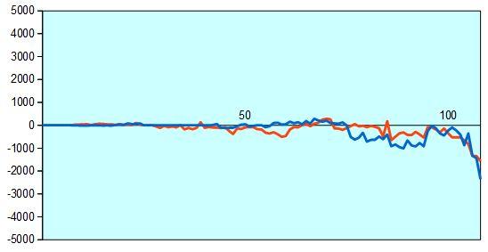 第66回NHK杯2回戦第4局 形勢評価グラフ