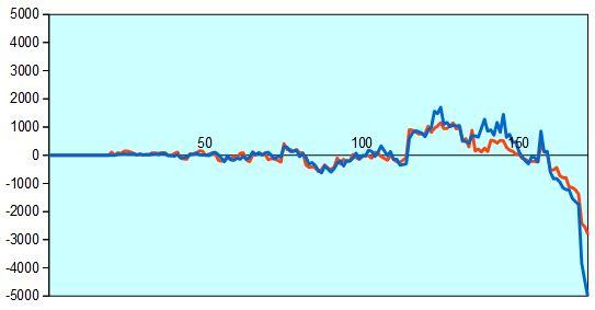 第57期王位戦第5局 形勢評価グラフ