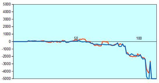 第66回NHK杯2回戦第5局 形勢評価グラフ
