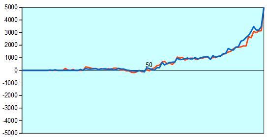 第64期王座戦第1局 形勢評価グラフ
