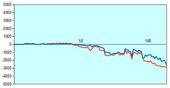 第57期王位戦第6局形勢評価グラフ