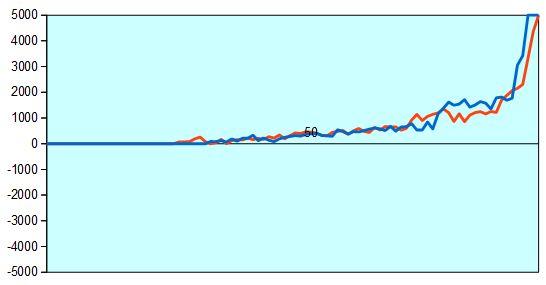 第57期王位戦第7局 形勢評価グラフ