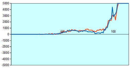 第66回NHK杯2回戦第9局 形勢評価グラフ