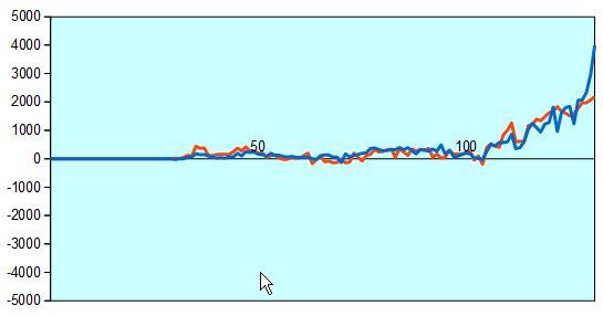 第64期王座戦第3局 形勢評価グラフ