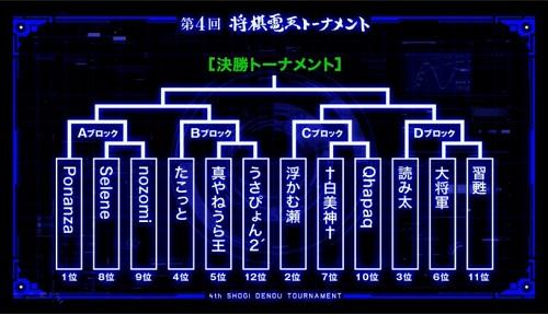 第4回将棋電王トーナメント決勝T