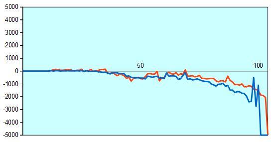 第66回NHK杯2回戦第10局 形勢評価グラフ