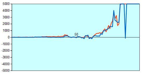 第2期叡王戦 深浦九段vs豊島七段 形勢評価グラフ