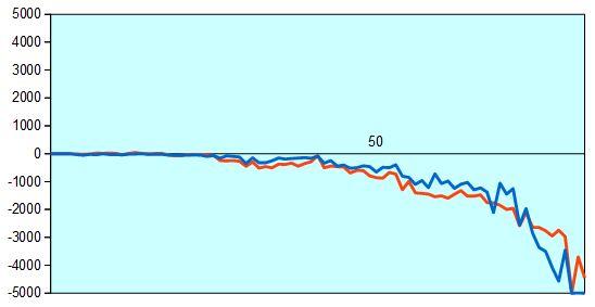 第66回NHK杯2回戦第11局 形勢評価グラフ