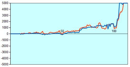 叡王戦 羽生三冠vs稲葉八段 形勢評価グラフ