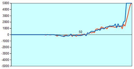 第66回NHK杯2回戦第12局 形勢評価グラフ