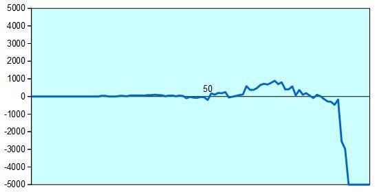 JT杯決勝 佐藤名人vs豊島七段 形勢評価グラフ