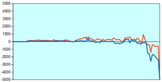 第29期竜王戦第2局 形勢評価グラフ
