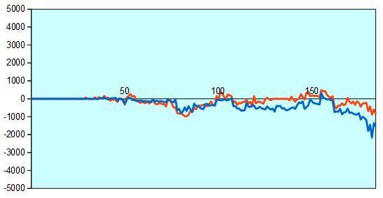 第2期叡王戦 羽生三冠vs佐藤名人 形勢評価グラフ