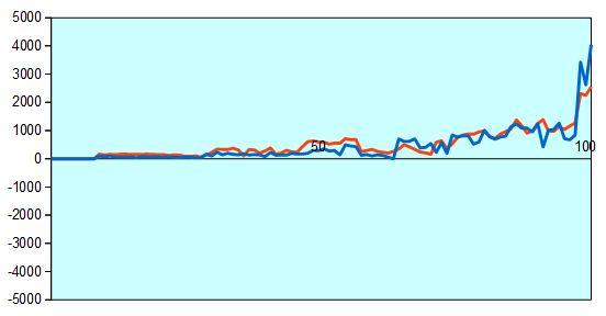 第29期竜王戦第4局 形勢評価グラフ
