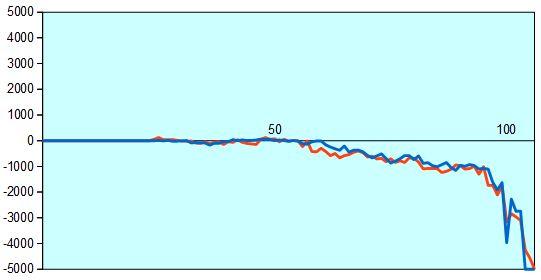 第29期竜王戦第5局 形勢評価グラフ
