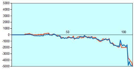 第2期叡王戦第1局 形勢評価グラフ
