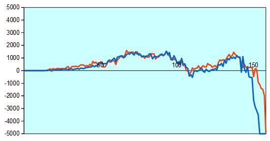 第66回NHK杯3回戦第1局 形勢評価グラフ