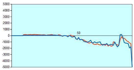 第29期竜王戦第6局 形勢評価グラフ