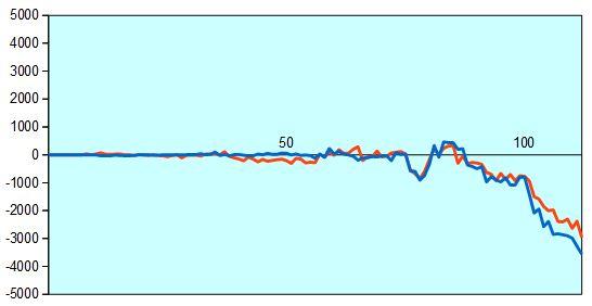 第42期棋王戦挑戦者決定戦第1局 形勢評価グラフ