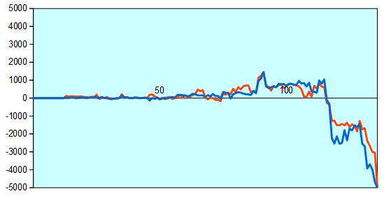 第66回NHK杯3回戦第3局 形勢評価グラフ