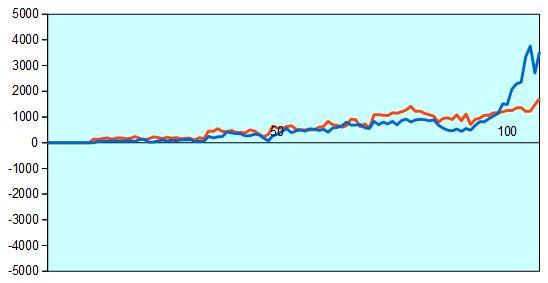 第29期竜王戦第7局 形勢評価グラフ