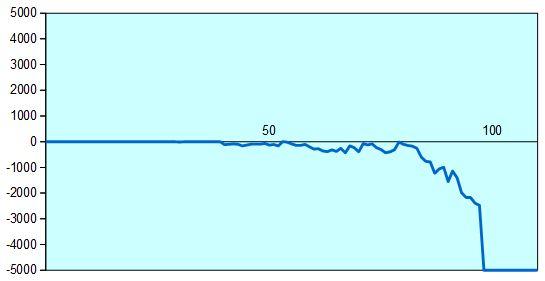 第30期竜王戦6組加藤九段vs藤井四段 形勢評価グラフ