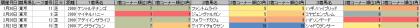脚質傾向_東京_芝_2000m_20160101~20160417