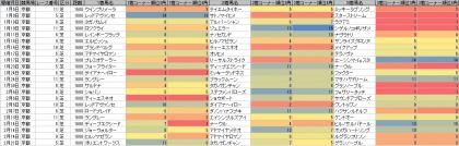脚質傾向_京都_芝_1600m_20160101~20160417