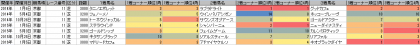 脚質傾向_京都_芝_3000m以上_20140101~20160424