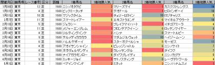 人気傾向_東京_芝_1600m_20160101~20160501