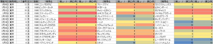 脚質傾向_東京_芝_1600m_20160101~20160501