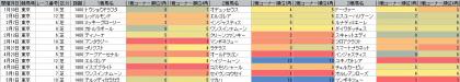 脚質傾向_東京_芝_1400m_20160101~20160508