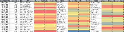 脚質傾向_東京_芝_1600m_20160101~20160508