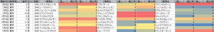 脚質傾向_東京_芝_2400m_20160101~20160515