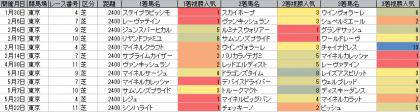人気傾向_東京_芝_2400m_20160101~20160522