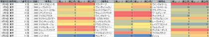 脚質傾向_東京_芝_2400m_20160101~20160522