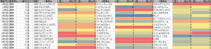 脚質傾向_阪神_芝_2000m_20160101~201605