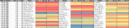 脚質傾向_函館_芝_1200m_20150101~20150628
