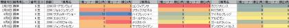 脚質傾向_阪神_芝_2200m_20160101~20160619