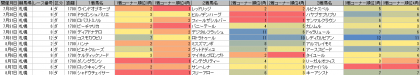 脚質傾向_札幌_ダート_1700m_20160101~20160807