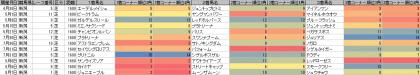 脚質傾向_新潟_芝_1600m_20160101~20160807